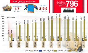 صادرات الكويز مصر