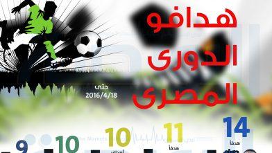 تعرف على هدافي الدوري المصري