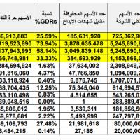 نسب تحويلات شهادات الإيداع لأسهم والعكس -أربيتراج-