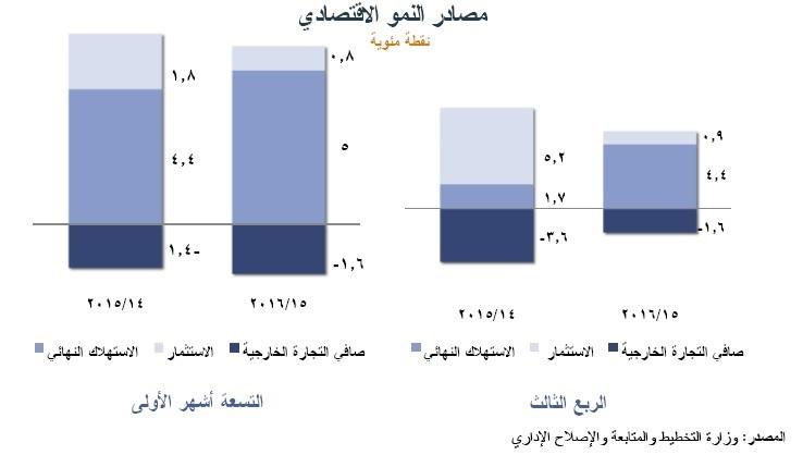 مصادر النمو الاقتصادي