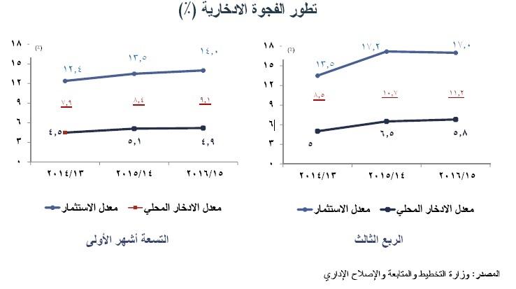 تطور الفجوة الادخارية في مصر