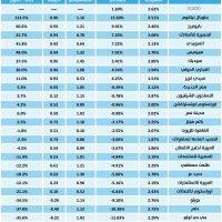 جدول المؤشرات