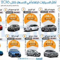 انفوجراف اكثر السيارات ارتفاعا فى 2016