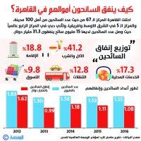 كيف ينفق السائحون أموالهم في القاهرة؟