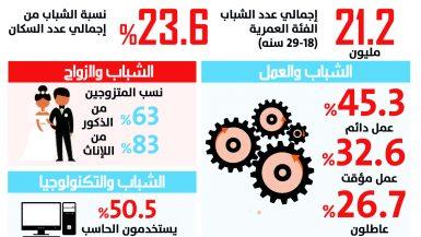الشباب في مصر