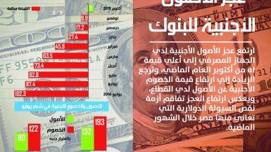 عجز الأصول الأجنبية للبنوك