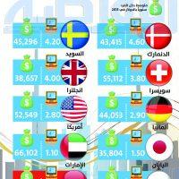 سعر تذكرة المترو مقارنة بمتوسط دخل الفرد