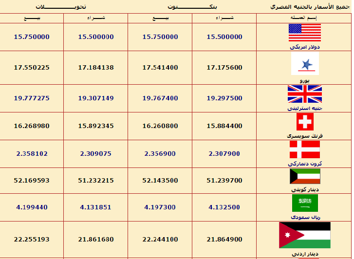 أسعار العملات ببنك مصر اليوم الأحد 6 11 2016 جريدة البورصة