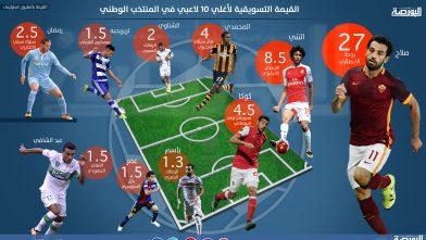 القيمة التسويقية لأغلى 10 لاعبين فى منتخب مصر