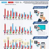 هل مصر الأرخص فعلاً في خدمات الاتصالات؟