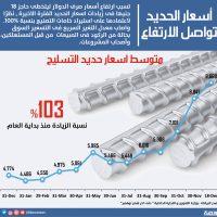 أسعار الحديد تواصل الارتفاع