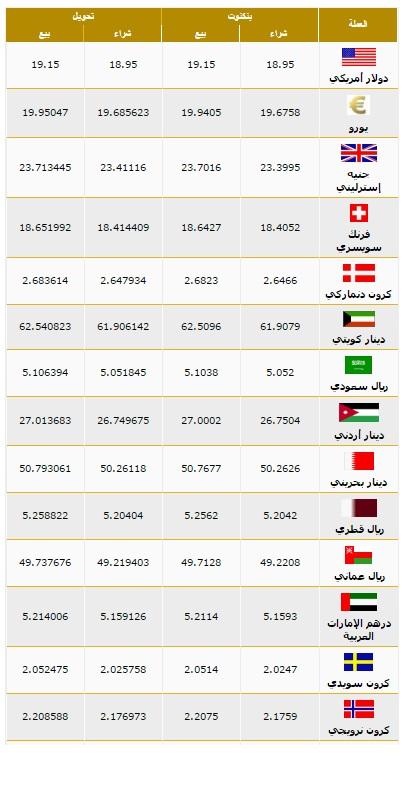 بنك مصر سعر العملات