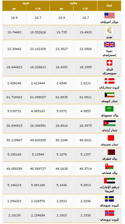 أسعار العملات بنك مصر