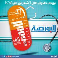 سوق الدواء فى 2016