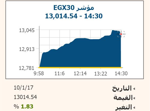 حركة المؤشر الرئيسي للبورصة EGX30 خلال تداولات اليوم الثلاثاء