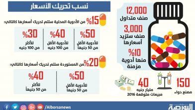 زيادة اسعار الادوية