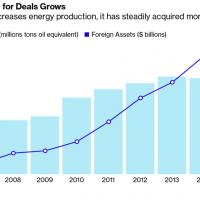 الاستثمارات القطرية