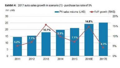 مبيعات السيارات الصينية
