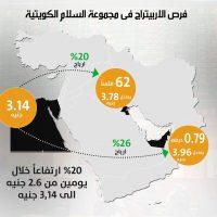 السلام الكويتية