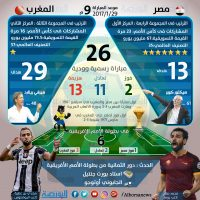 انفوجراف مصر والمغرب