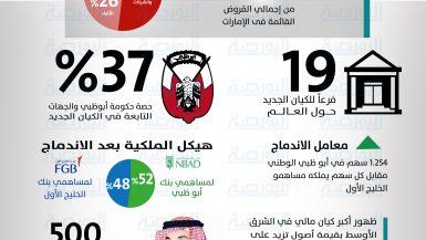 انفوجراف اندماج بنك الخليج الأول وبنك ابوظبي الوطني