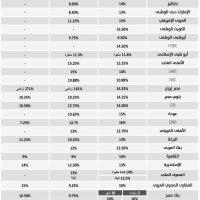 أسعار الفائدة على الشهادات