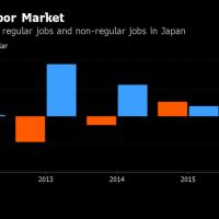 الاقتصاد اليابانى يتأهب للعودة إلى مسار النمو
