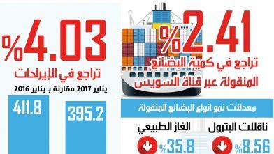 قناة السويس تفقد 4 % من ايرادات يناير مقارنة بالعام الماضى