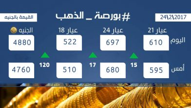 أسعار الذهب اليوم الجمعة 24 فبراير