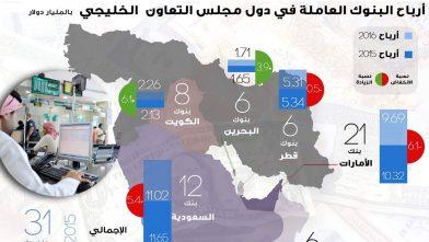 ارباح بنوك مجلس التعاون الخليجي