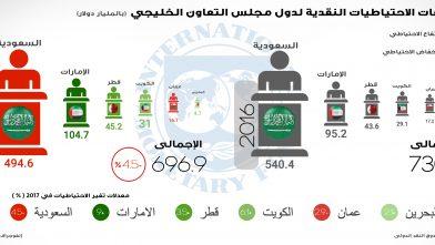 توقعات صندوق النقد لاحتياطيات الخليج _ انفوجراف محمد عيد