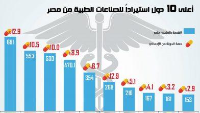 10 دول تستحوذ على 70% من صادرات الصناعات الدوائية المصرية