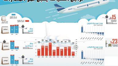 تراجع السياحة يكبح نمو المطارات