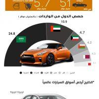 واردات الخليج (1)