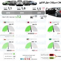مبيعات سيارات دول الخليج