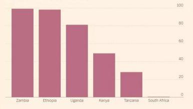الأمطار تعزز مستويات النمو فى أفريقيا