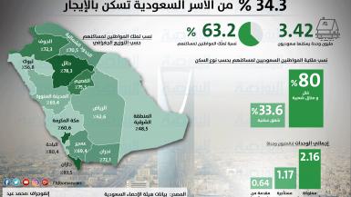 عقارات-السعودين