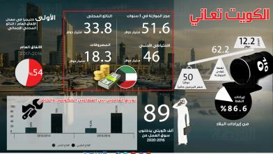 الكويت-تعاني
