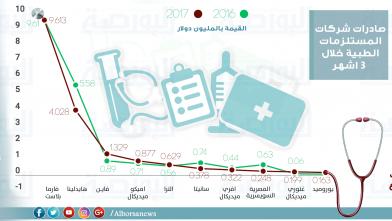 صادرات المستلزمات الطبية