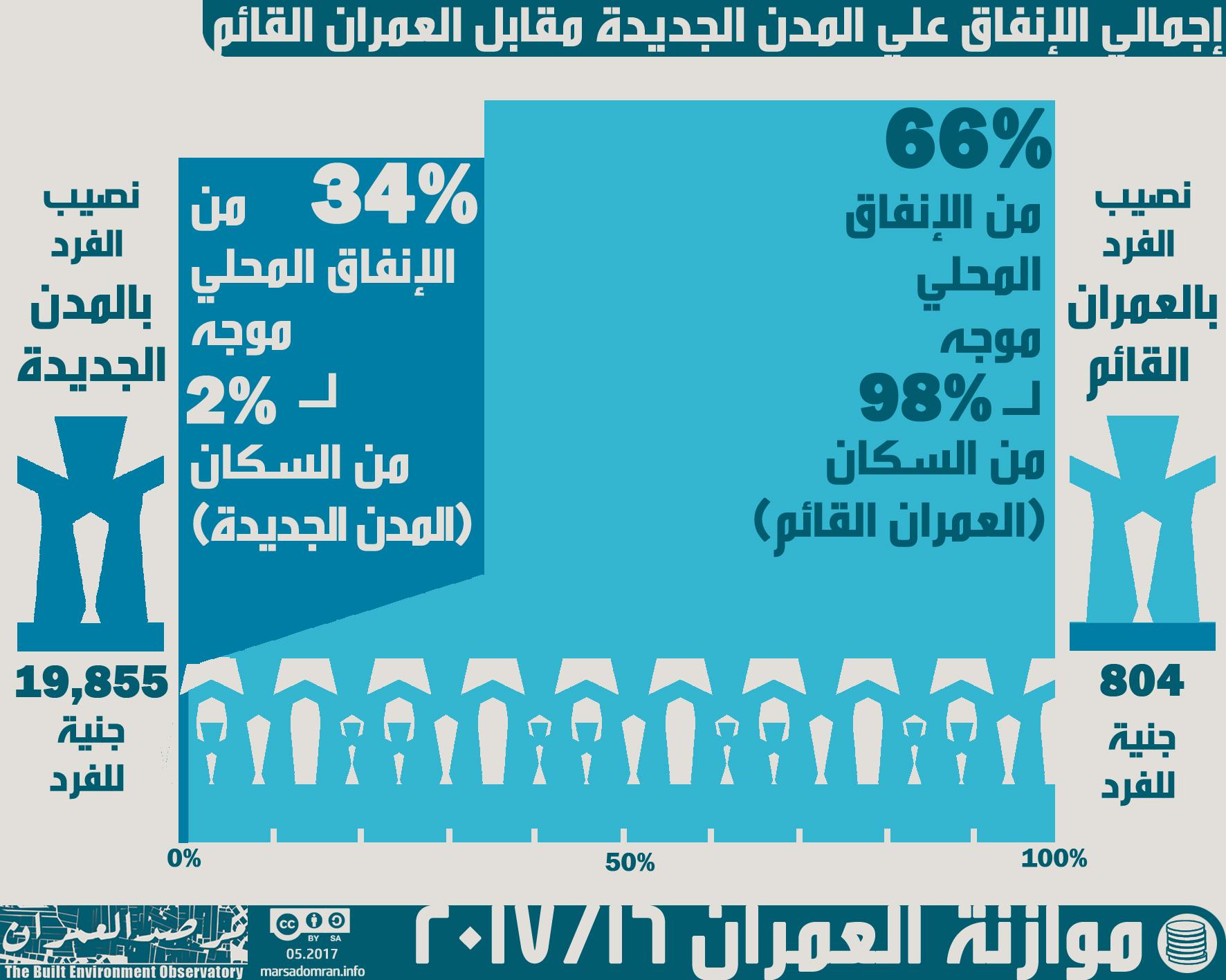 تقرير مرصد العمران
