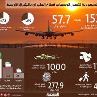 قطاع الطيران بالشرق الأوسط