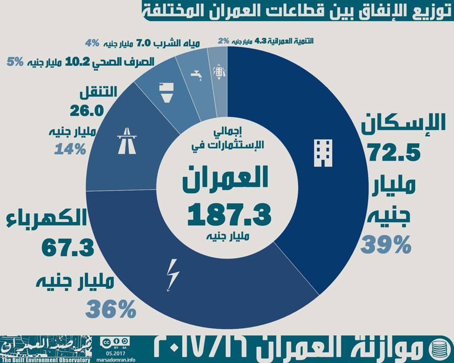 «مرصد العمران» يُصدر تقرير «العدالة المكانية حسب القطاع»