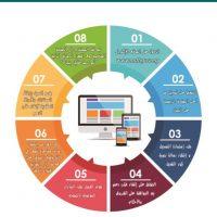 توضيح آلية التسجيل على موقع صندوق التمويل العقارى