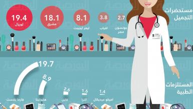 صادرات القطاع الطبى