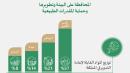 إعادة التدوير في السعودية