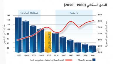 الزيادة السكانية