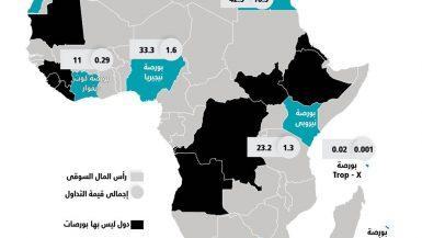 انفوجراف البورصات الأفريقية