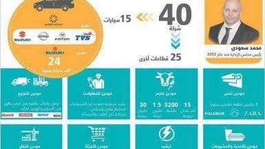 انفوجراف عن مجموعة سعودى للاستثمار