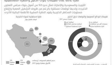 دعم هائل للبنوك المملوكة للحكومات الخليجية