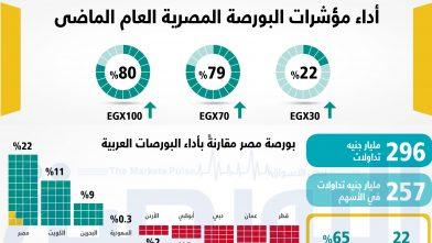 البورصات 222العربية (3)